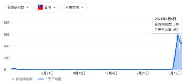 台湾省疫情统计