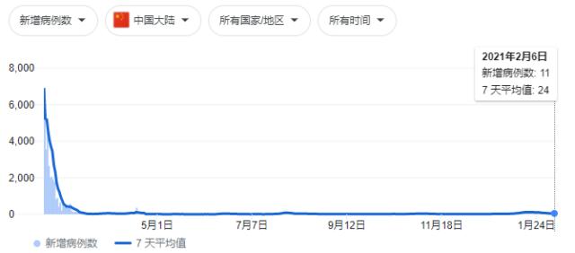 中国大陆疫情统计